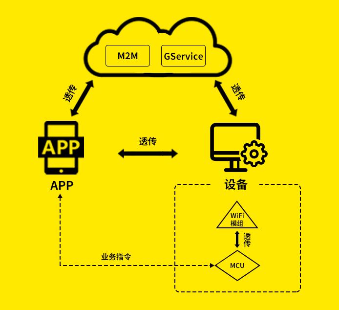 GoKit背后是一个完整的产品体系
